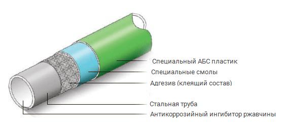 Трубные системы стеллажей